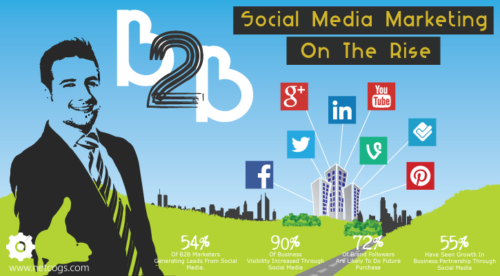 How Social Media Is Changing The Game For B2B In 2016